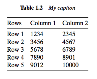 Adding space between rows in LaTex tables
