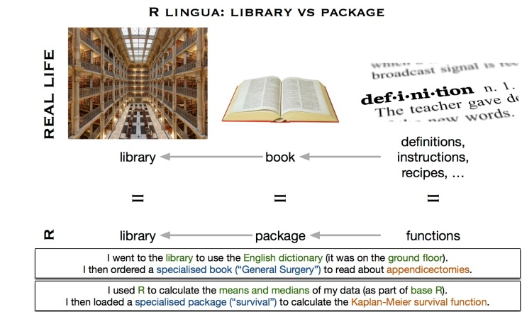 library_vs_package